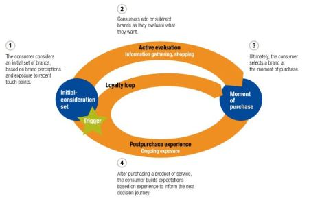 McKinsey CDJ Framework